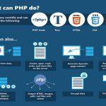học lập trình web cần học những gì